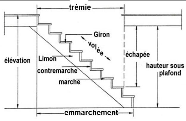 Les normes à respecter pour installer un escalier